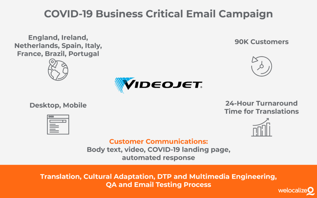 Welcoalize COVID-19 Email Communications